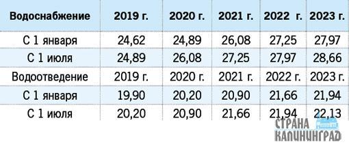 Калининградская область повышающий коэффициент на воду в 2020 году